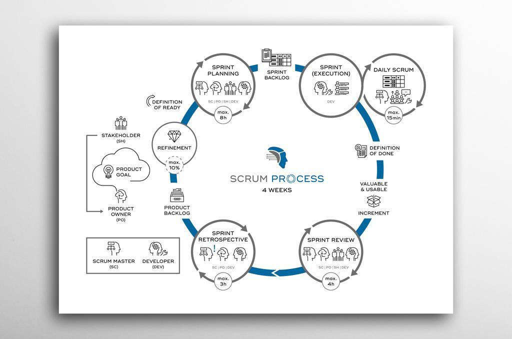 Satoli Scrum Process